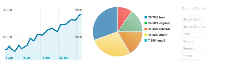 Dashboard in Analytics