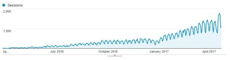 Example, search traffic, April 2016— April 2017