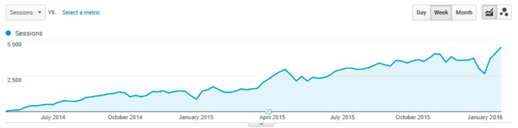Organic traffic growth from September 2015 till October 2017 from content marketing for software house