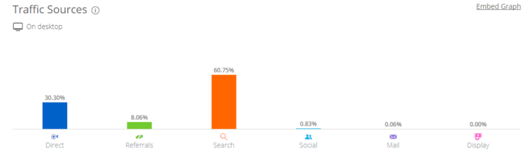 Distribution offueled.com traffic between channels