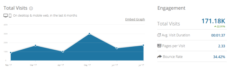 Example offueled.com traffic