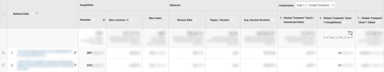 Google Analytics data — the amount of traffic and the number of conversions