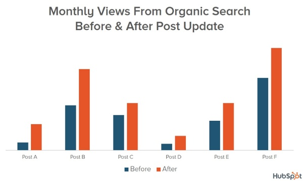 Search traffic before and after post update