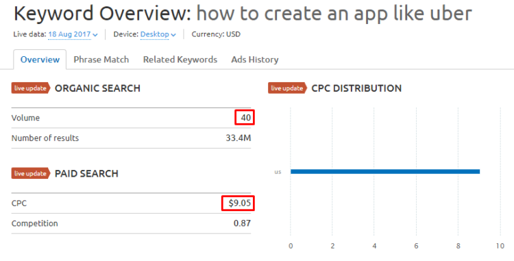 Semrush data, the cost ofclick inaspecific subject islower than ingeneral one