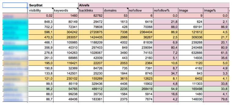 Competitor analysis table