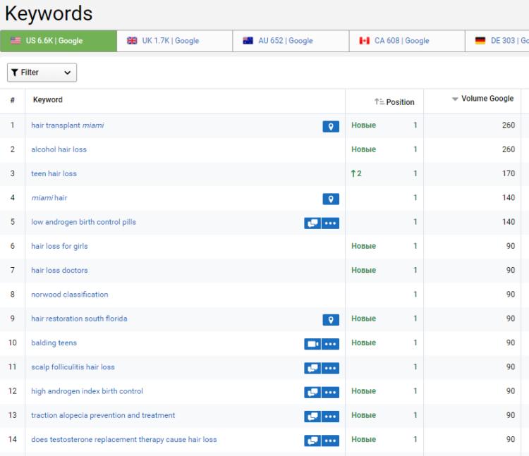 Full keyword report Serpstat