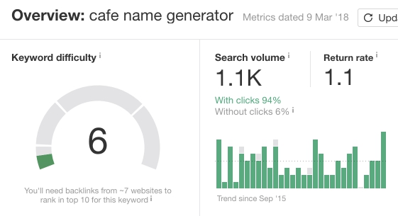 """Overview of """"cafe name generator"""" keyword in Ahrefs.com"""