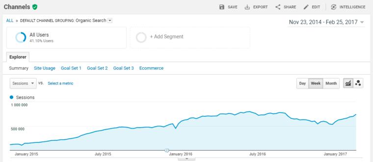 SEO of a content project, US market