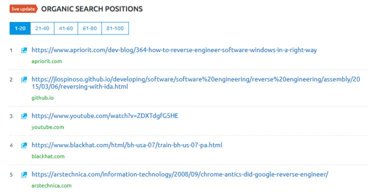 SERP for «Reverse engineering Windows» query, according toSemrush