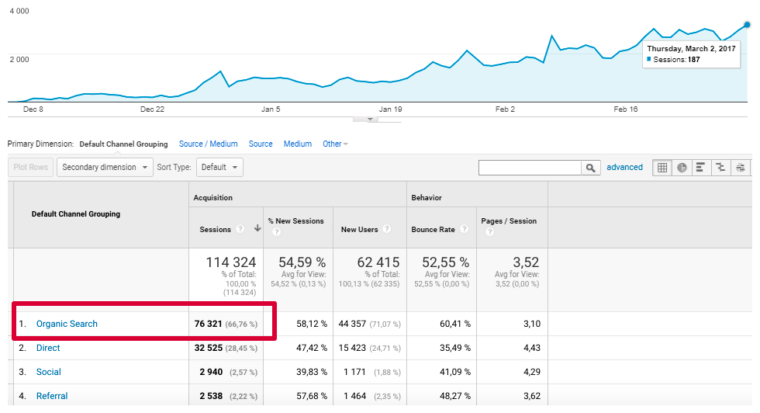 The growth ofthe website weprepared for SEO three months before the launch
