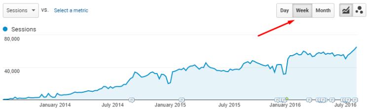 Weekly general traffic, Ratatype.com