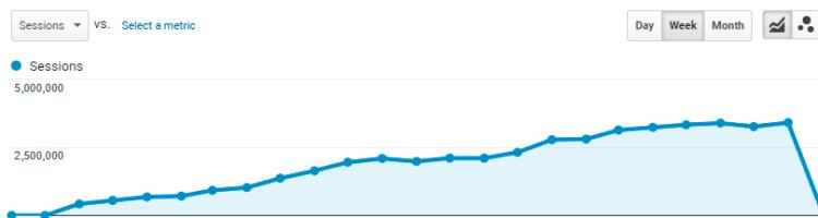 3 000 000 search traffic case study