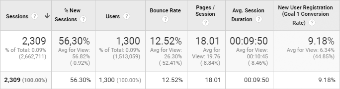 Amount ofreferral traffic byweeks from one published article, Google Analytics