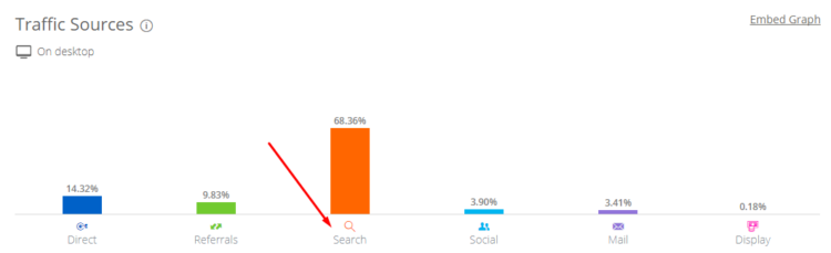 Chart shows arelative percentage ofsearch traffic intotal website traffic