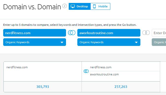 Example ofdomain comparison, Semrush data