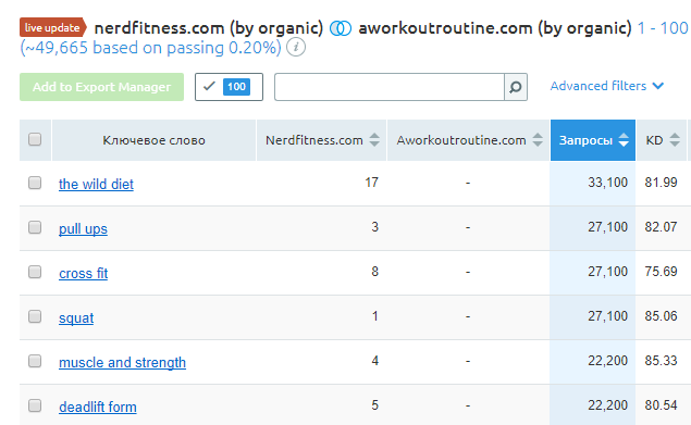 Report that shows for which keywords competitor has visibility and you website doesn't, Semrush