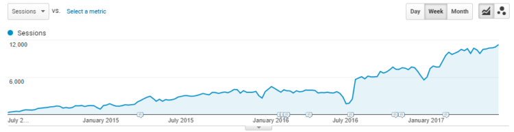 Search traffic from 0 to10000+ weekly inITniche, Google Analytics