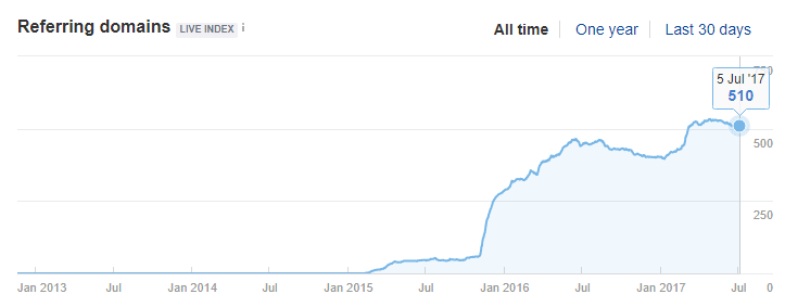 The number ofreferring pages, Ahrefs.com July 2017
