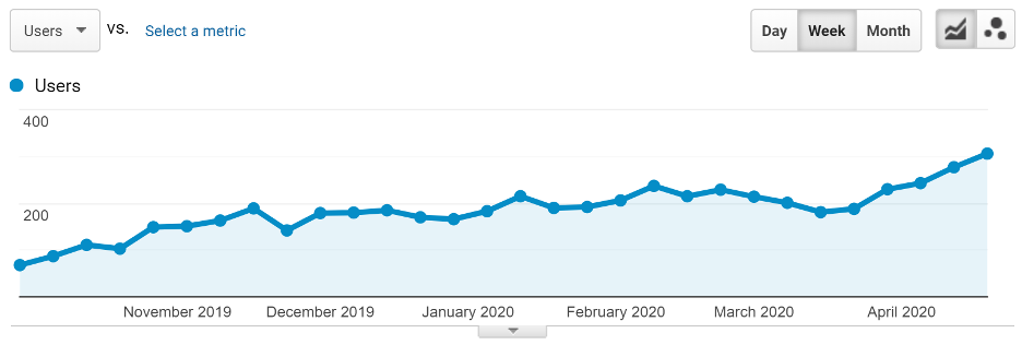 Traffic growth for Tech Company