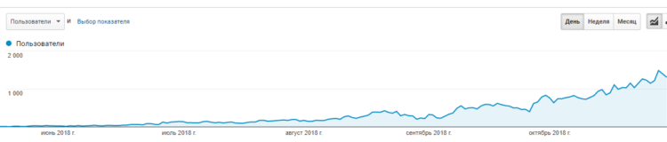 Organic traffic growth ofanNDA project for 5 months inasoftware product niche
