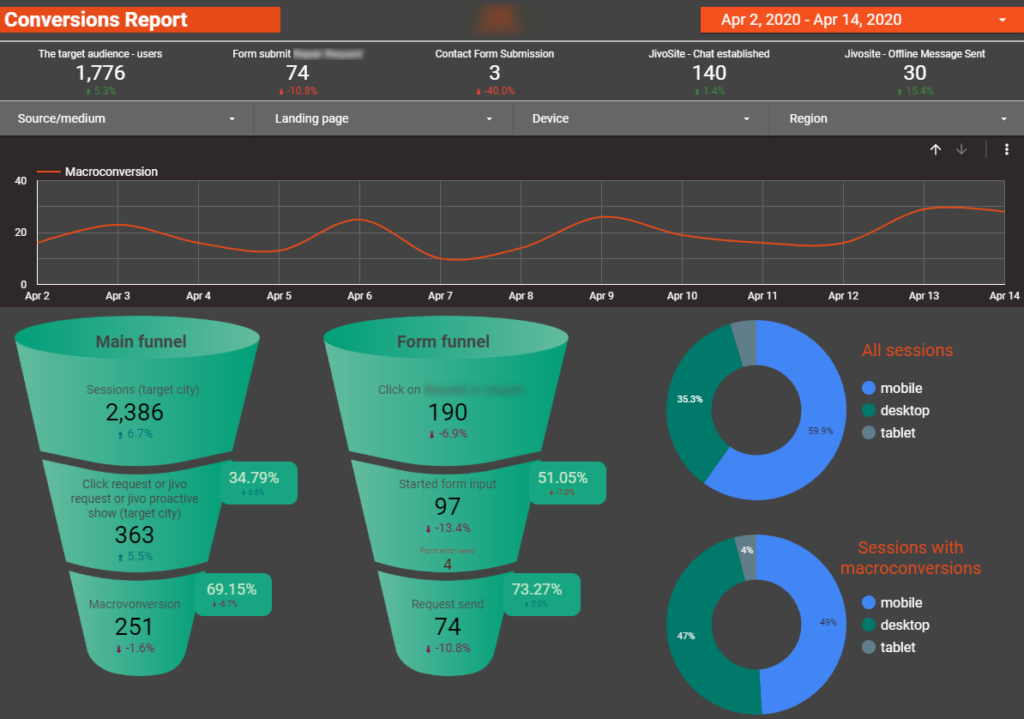 Eхample of Livepage analytical report