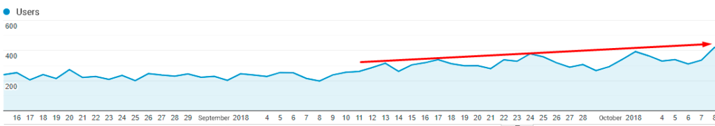 Search Traffic Growth after implementing SEO recommendations