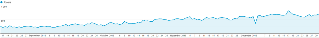 Organic traffic growth for US Ecommerce