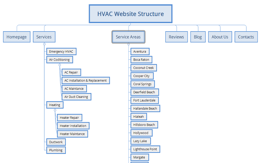 HVAC website structure