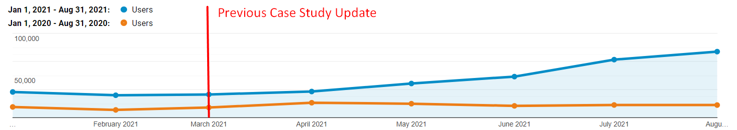 Traffic growth. Update March 2021