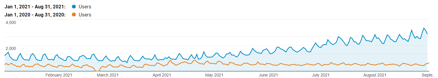 Traffic growth January 2021 - August 2021