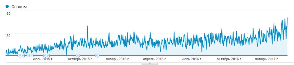 Traffic from organic search to profile pages in 1.5 years
