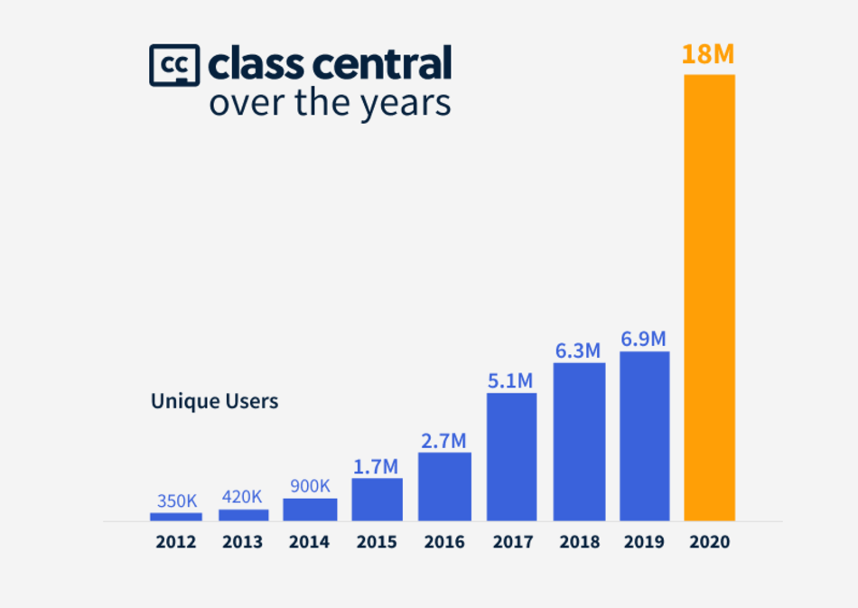 An increase in visits to the Class Central website in the period 2012-2020