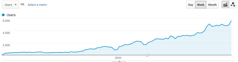 Growth in search traffic on the site from February 2019 to November 2020