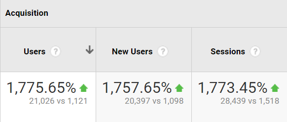 Growth in the number of users on the site from February 2019 to November 2020