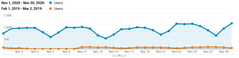 Website traffic for November 2020 vs. February 2019