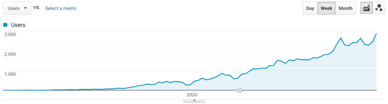 IoT pages traffic growth