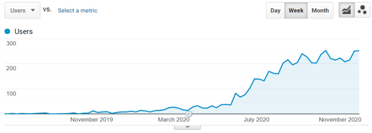 Traffic growth on the Mobile App Development Services page