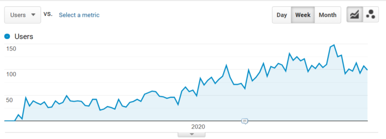 """Growth of traffic to the """"Portfolio"""" pages"""