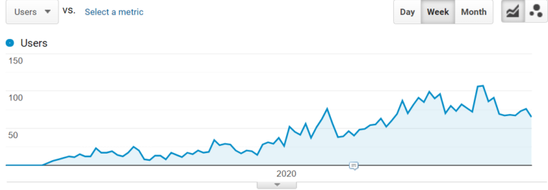 """Growth of traffic of the """"IoT Power Consumption Control and Monitoring"""" page"""