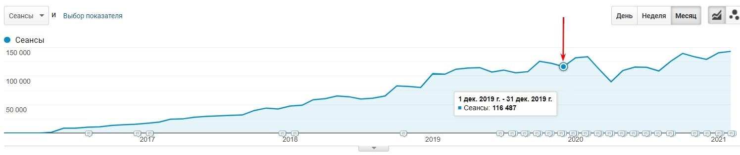 Traffic on Russian-language website pages
