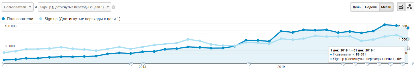 JoinPoster.com traffic and conversions while working with Livepage (2017-2019)